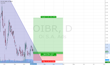 OIBR: Longer Term  Resistance Upcomming