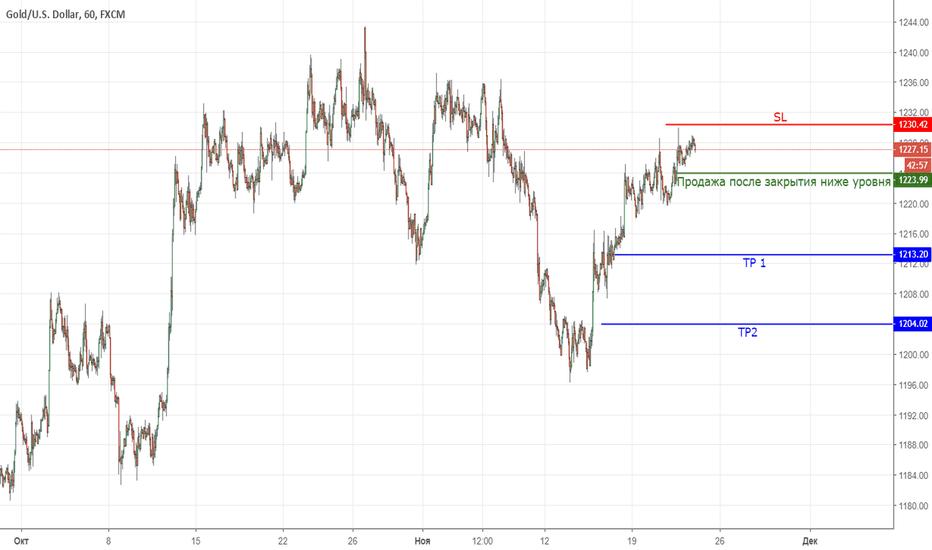 XAUUSD: Gold ждем продажу