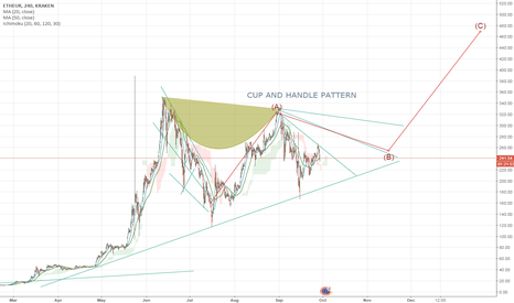 ETHEUR: ETHER HOLD/ACCUMULATE