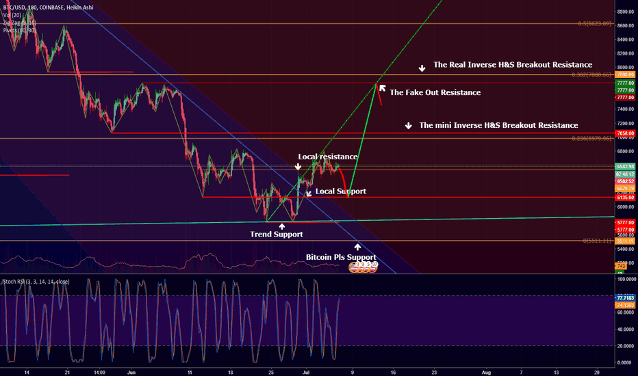 BTCUSD: I'm perfectly okay if you want to do this bitcoin