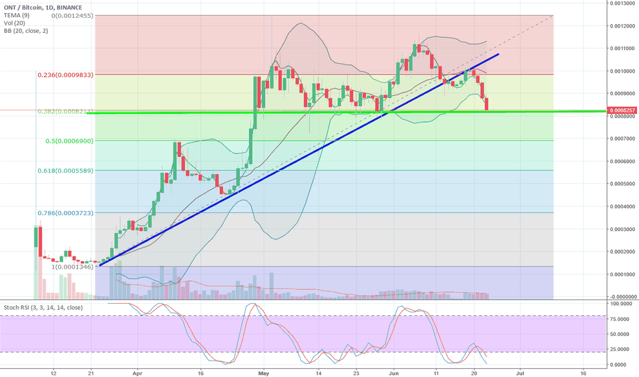 ONTBTC: ONT - Possible daily bottom reached?
