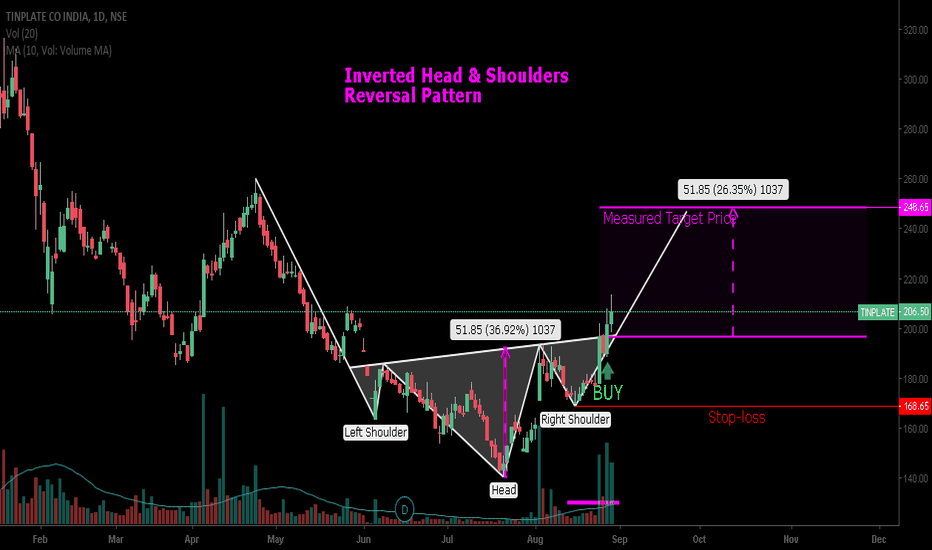 TINPLATE: Tinplate :  Inverted Head & Shoulders :  24% Up Side Potential