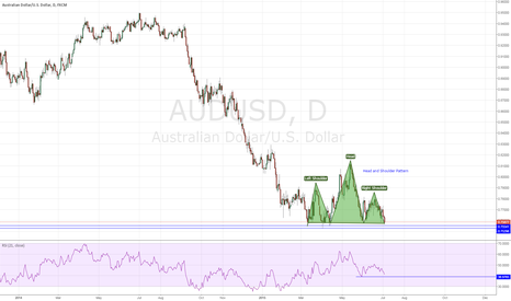 AUDUSD: AUDUSD - Head and Shoulder Pattern