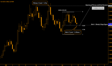 EURUSD: EUR/USD - DON'T IGNORE THE TIME AXIS