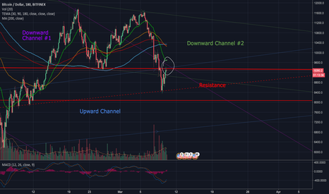 BTCUSD: Testing key resistance and support levels