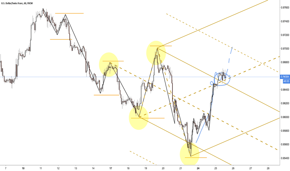 USDCHF: Sometimes it's not just wishful thinking. Learn to earn.