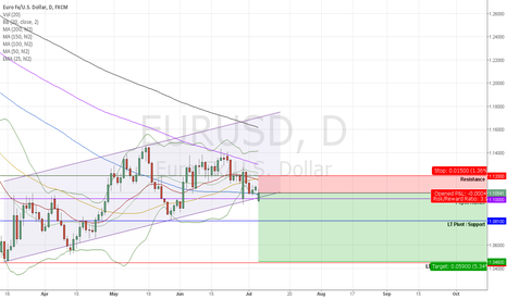 EURUSD: EURUSD Short in light of Greek woes; USD Safe Haven Status
