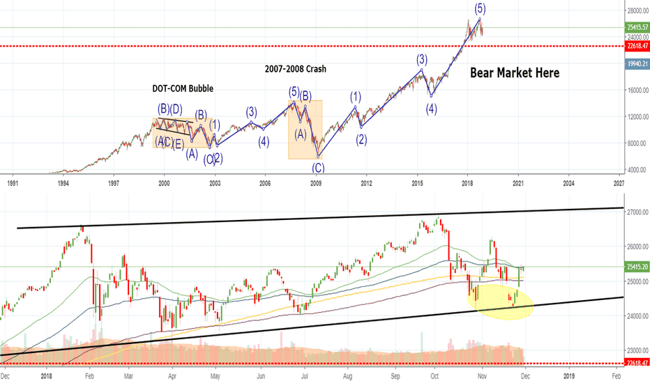 DJI: IMPORTANT: US Stocks On a Powell Rally Until New Year - Buy Now!