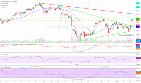 F: Ford breakout on a triangle