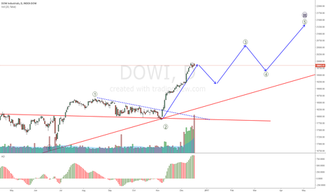 DOWI: DOWI retracement expected, then will look for a long setup