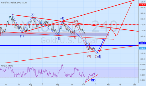 XAUUSD: ENDING DIAGONAL  AND DIVERGENCE