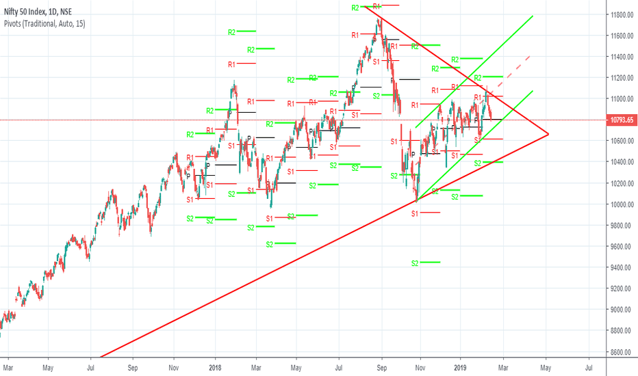 NIFTY: Upcoming Target for Nifty 50