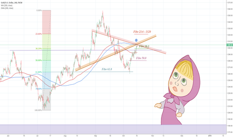 XAUUSD: Gold – Seems bullish again but still to be confirmed