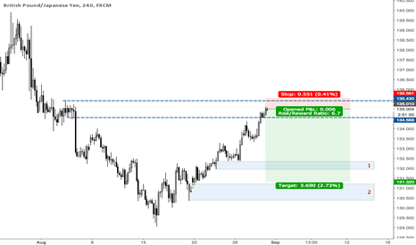 GBPJPY: supply area hit .