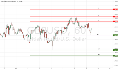 GBPUSD: Daily key Levels on GBPUSD