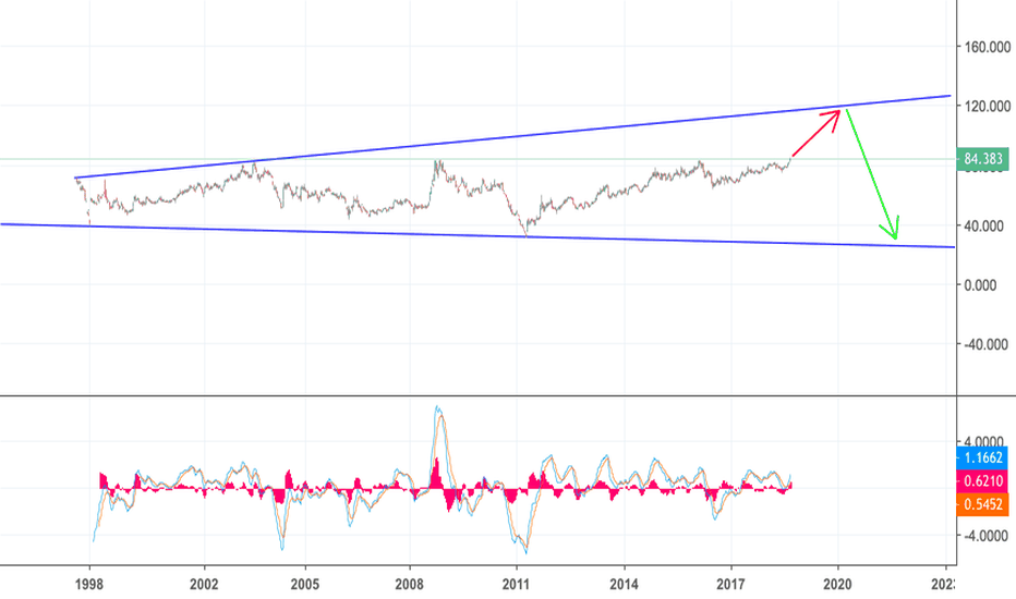 GOLDSILVER: Gold and silver ratio to go to 120 before the next crisis?
