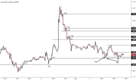 EURUSD: The wheels on the bus go round and round