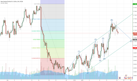 NZDUSD: Coming up long oportunity
