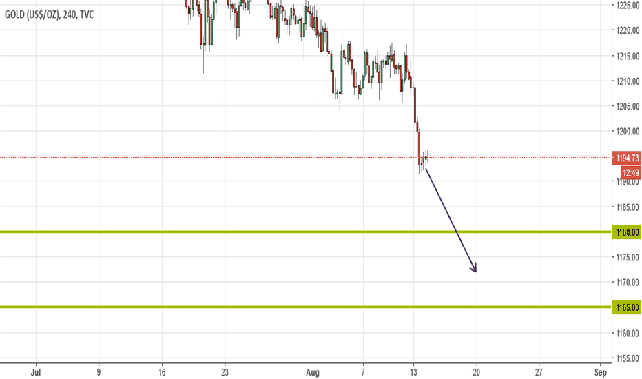 GOLD: Gold goes to 1165-1180 and then 1150