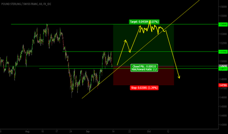 GBPCHF: trading scenario for this pair