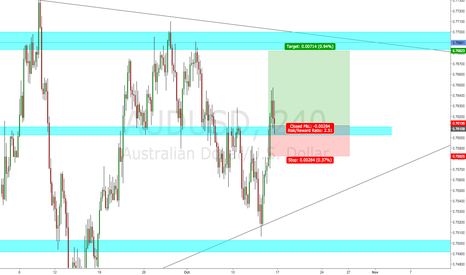 AUDUSD: AUDUSD LONG off Strucutre Support