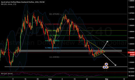 AUDNZD: Close eye on AUDNZD