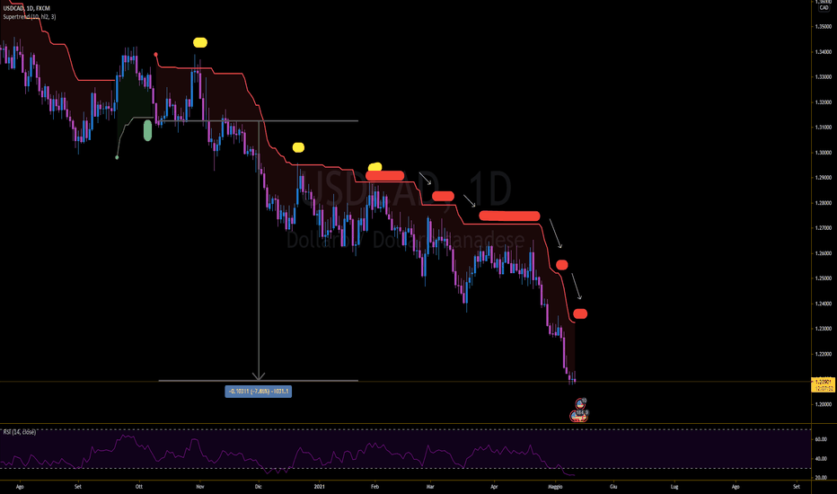 Come creare indicatori TA su TradingView