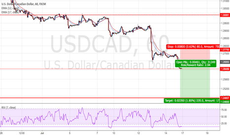 USDCAD: USDCAD : Short positions - Ratio ( 1 : 2.94 )