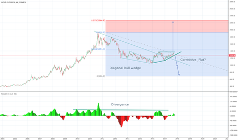 GC1!: Gold Futures Weekly Chart