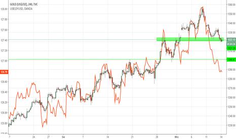 GOLD: OKAZJA DNIA: Ceny złota ponownie rozbiegają się z rentownościami