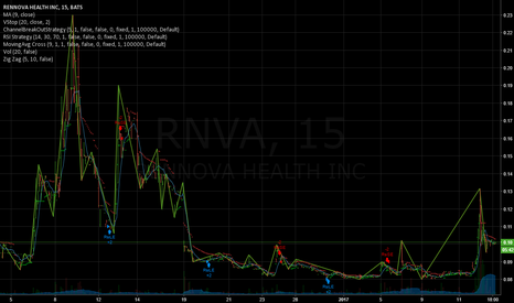 RNVA: Long term potential (1-3 months)