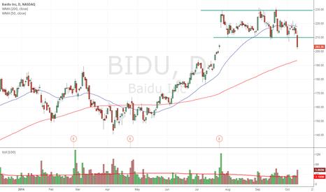 BIDU: short