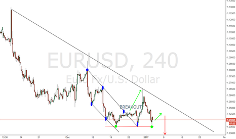 EURUSD: STILL ROOM FOR BEARISH MOVEMENT, EURUSD