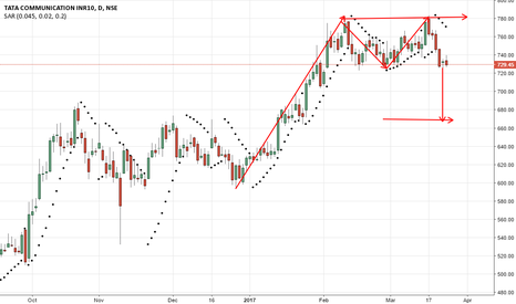 TATACOMM: tatacomm - a double top formation