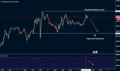 USDCHF: USD/CHF Sell Opportunity