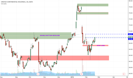 UAL: Long with a stop @ $65