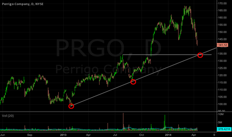 PRGO: PRGO: Price backing into possible support area...