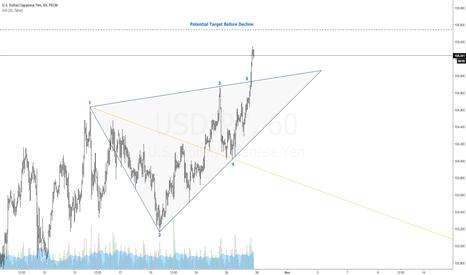 USDJPY: $USDJPY   Bearish Wolfe Wave   1-4 Target Line