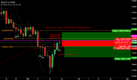 GBPJPY: GBPJPY - conflicting signals