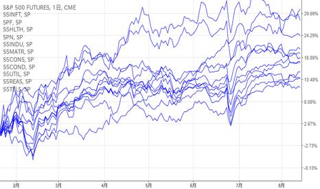 SP1!: セクター騰落率