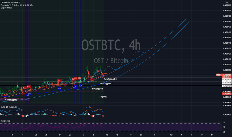 tradingview ost btc