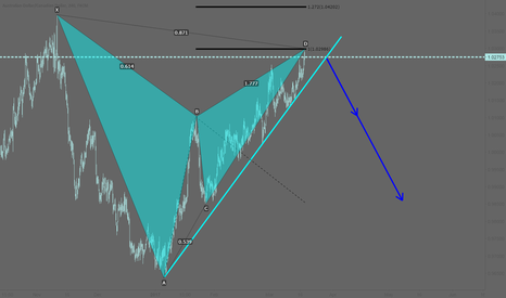 AUDCAD: AUDCAD: Short after the breakout