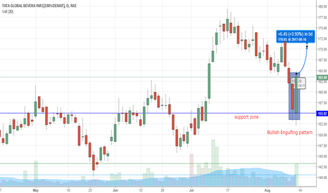 TATAGLOBAL: Bullish engulfing pattern BUY