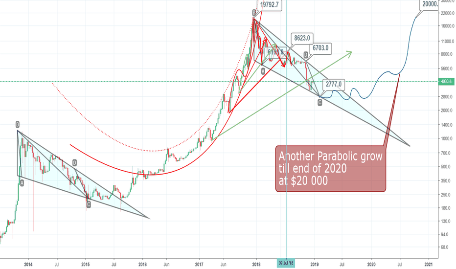 BTCUSD: Another 40% lose till 2777 next Month and buttom will be arrived
