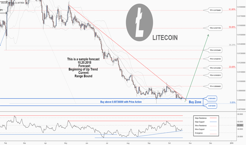 LTCBTC: There is a possibility for the beginning of an uptrend in LTCBTC