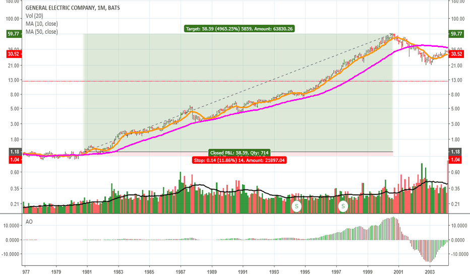 GE: $GE 1981-2000 Monthly