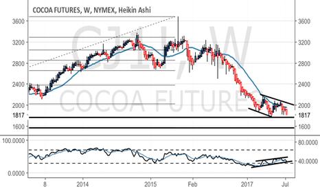 CJ1!: Cocoa - positive divergence