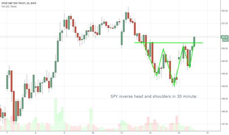 inverse head and shoulders in spy by trader trendtrader4u