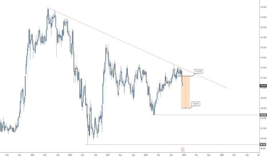 USDJPY: USD/JPY is targeting 105