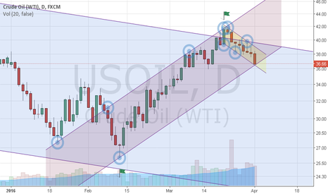 USOIL: WTI (USOIL) low is $36.46 for couple days